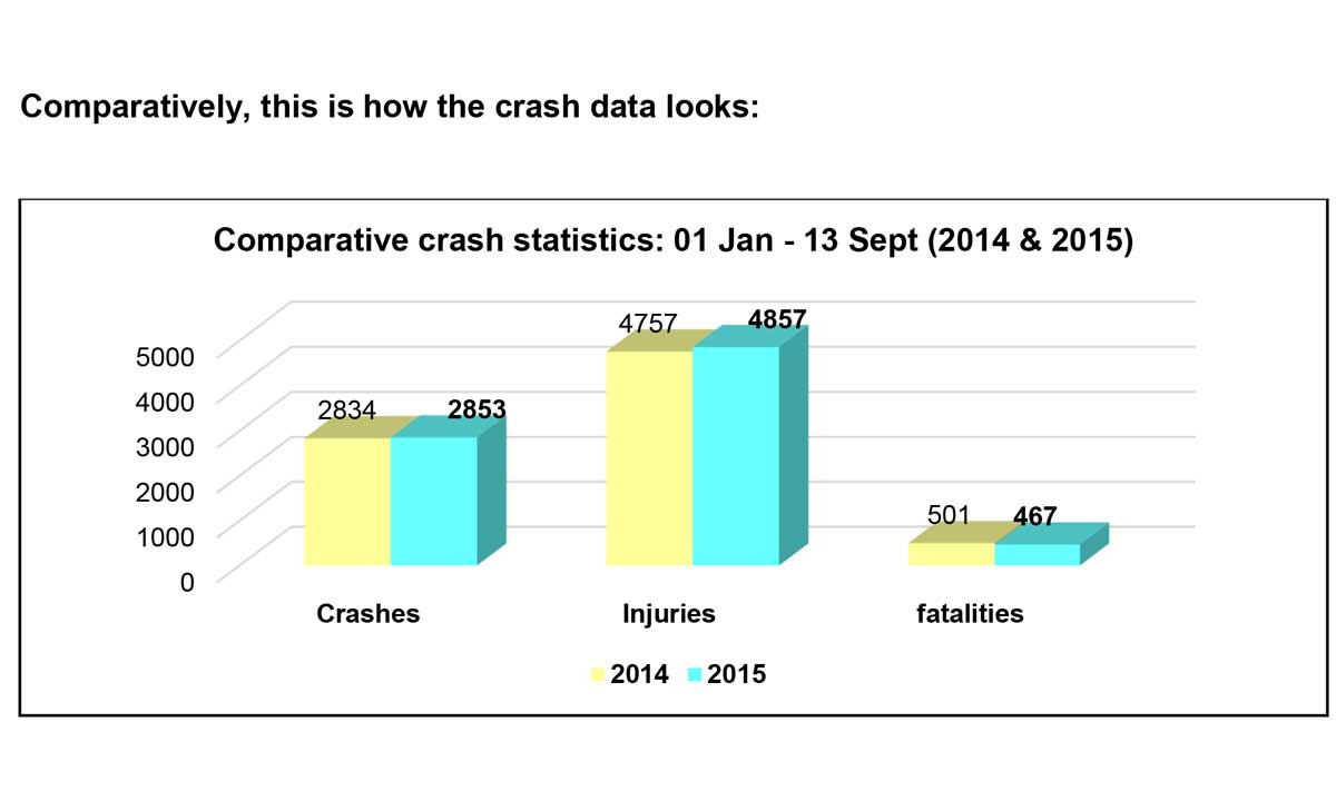 Road crashes continue to claim more young lives